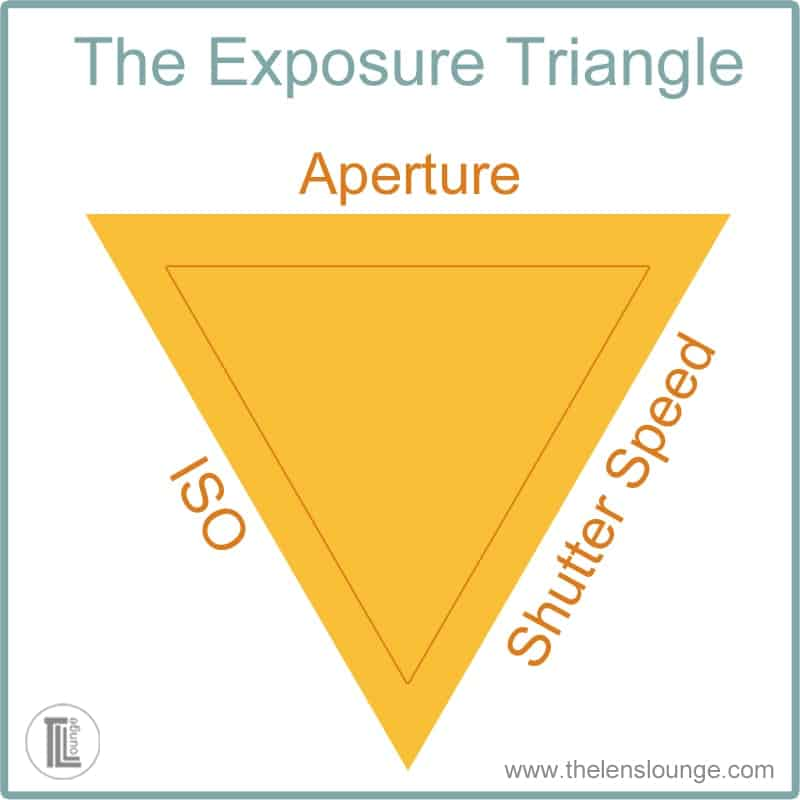 How to use the exposure triangle and aperture