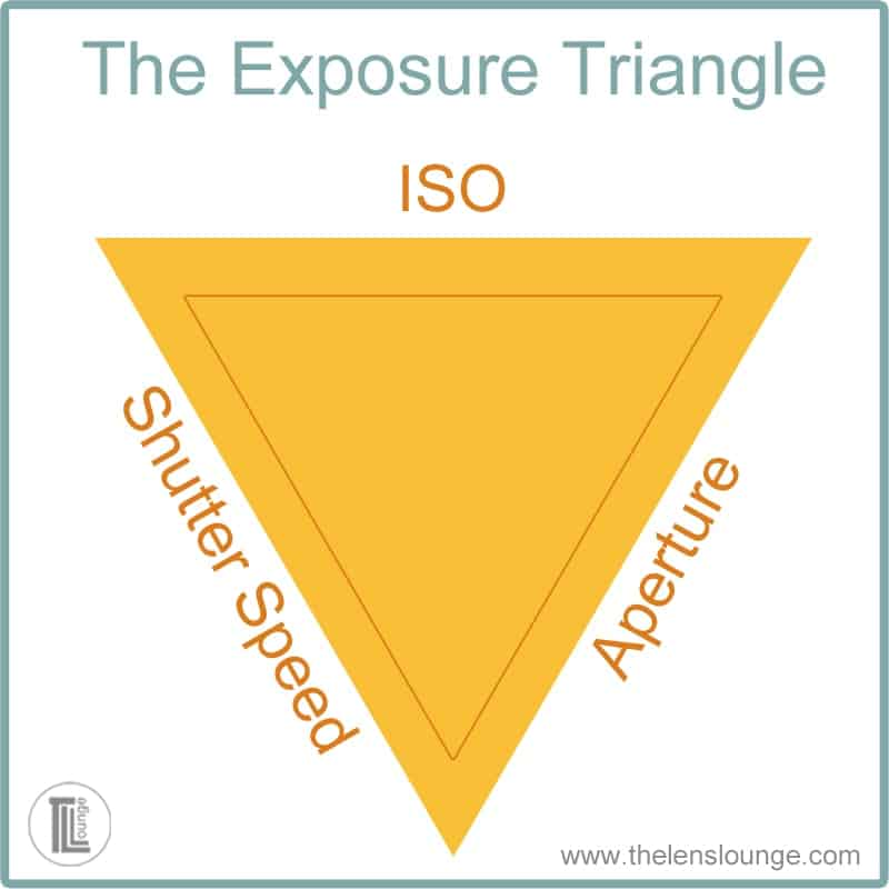 Exposure triangle showing ISO as priority