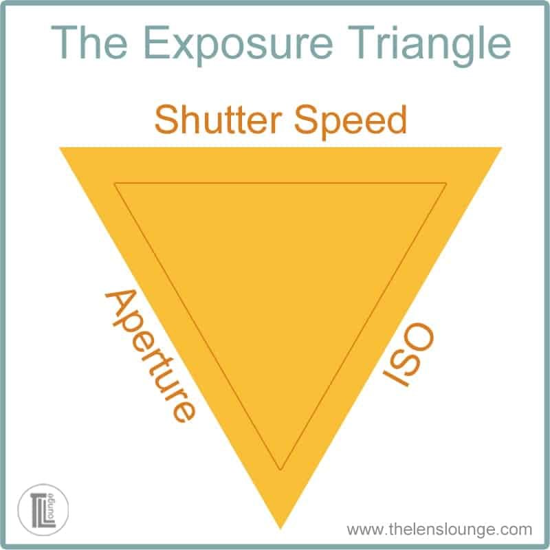 How to use the exposure triangle and shutter speed