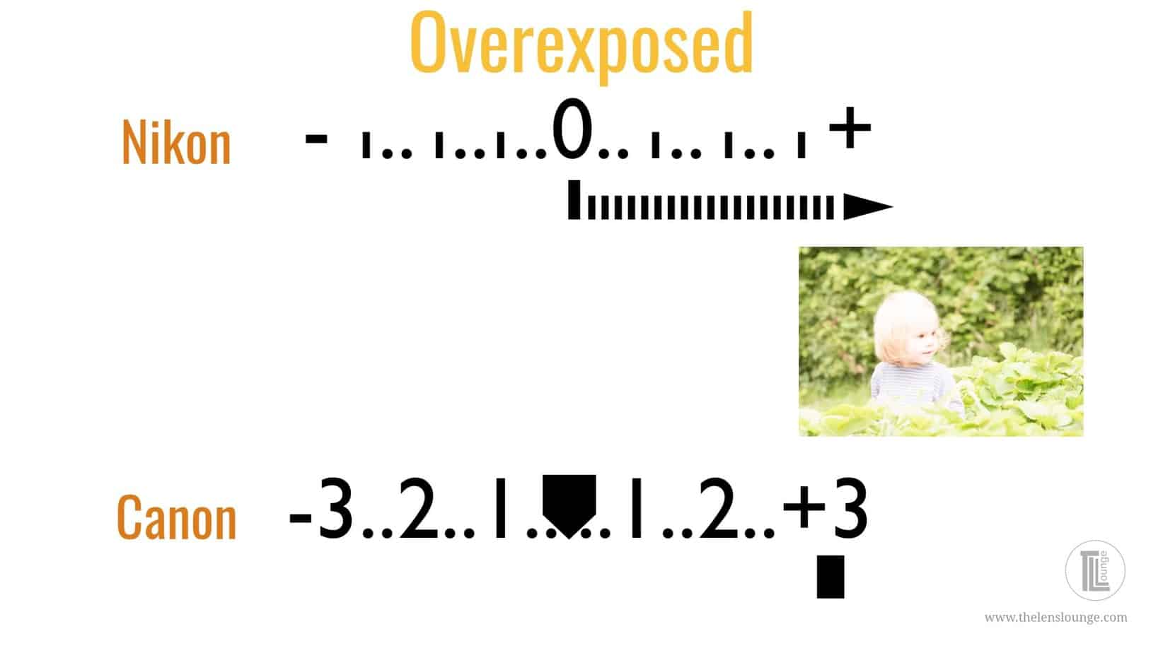 avoid an overexposed image