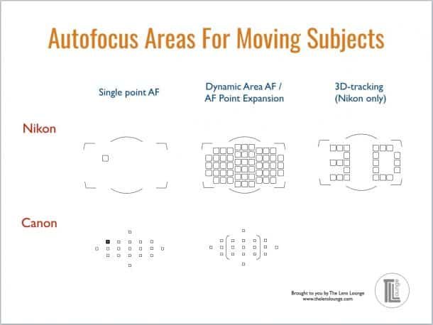 DSLR autofocus areas to use for movement