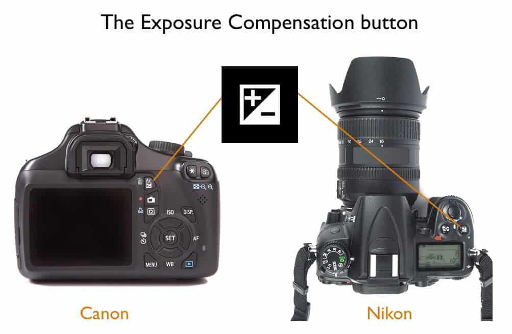 The exposure compensation button