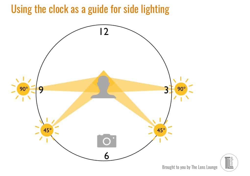 Clock showing angles of side light