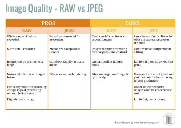 RAW vs JPEG table