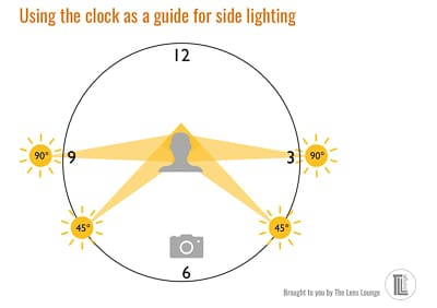 Angles of light cheat sheet for photographers