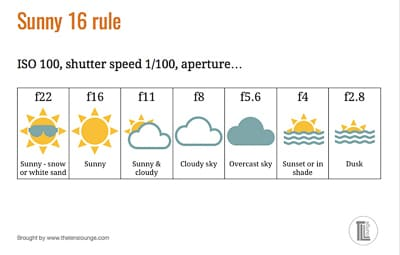 Sunny 16 rule cheat sheet for photographers