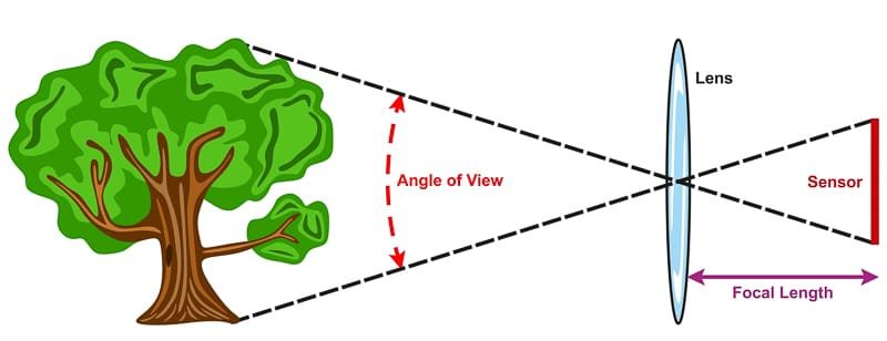 Field of view and focal length