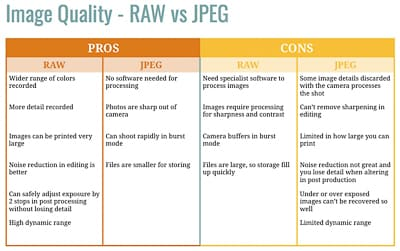 Image quality cheat sheet for photographers