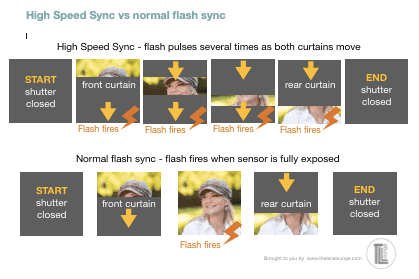 High speed sync vs normal flash sync