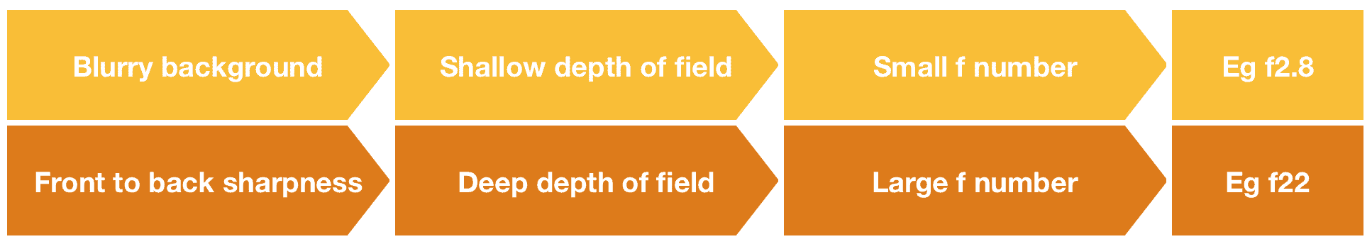 Summary of aperture and depth of field
