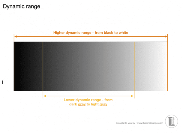 Dynamic range in photography