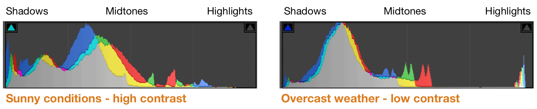 Histogram high and low contrast light conditions