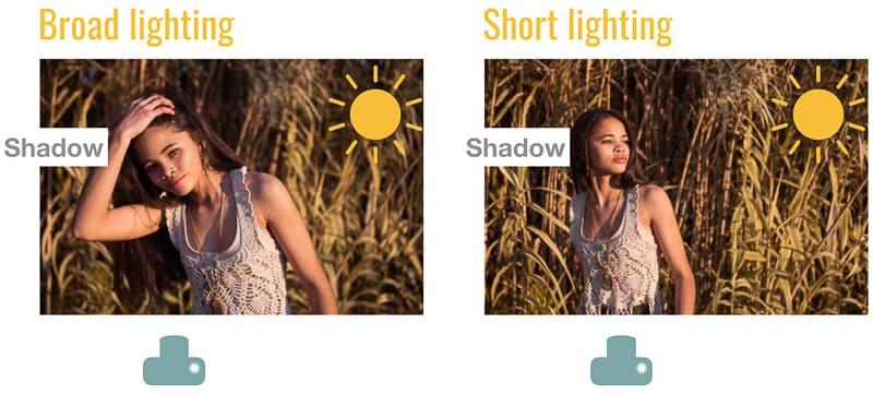 Using natural light for broad lighting and short lighting patterns