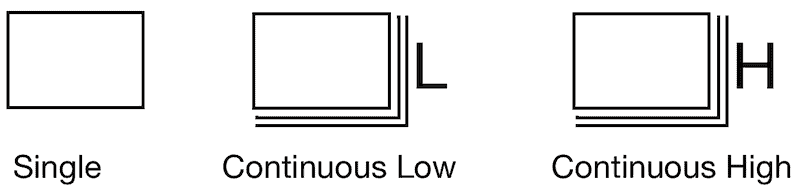 The difference between single, continuous low and continuous high drive modes